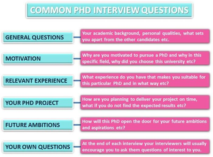 Phd Interview Questions The Dos And Don Ts Of A Phd Interview