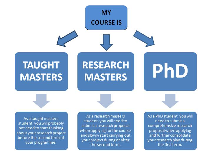 Research Project  Dissertations  PostgradCom