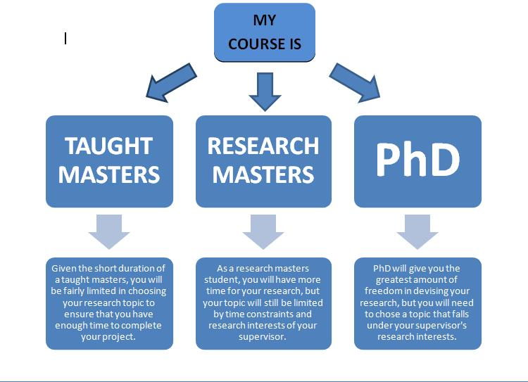Phd research proposal length