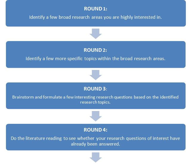 How to choose an appropriate research project