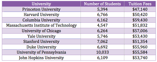 Best Universities In Usa >> List Of Universities In Usa Postgrad Com