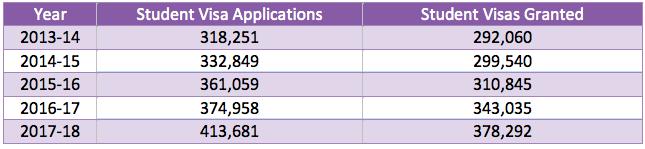 4 điều kiện tối thiểu để chuẩn bị cho hồ sơ du học ÚC hoàn hảo.