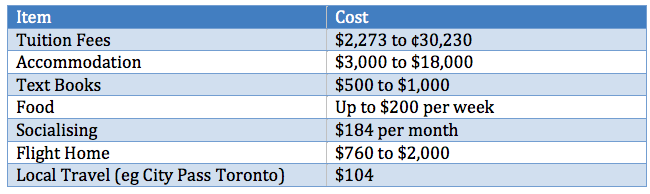 Cost of studying an LLM in Canada